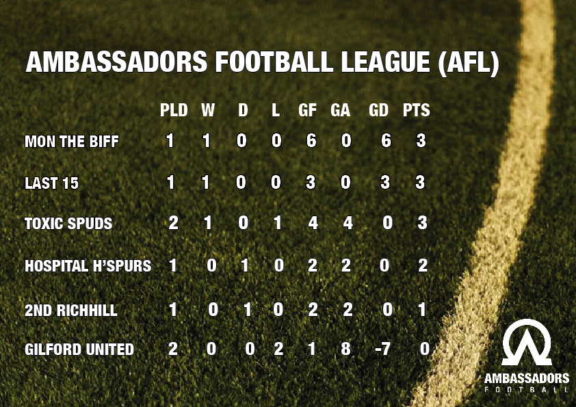 AFL TABLE
